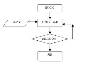 Como hacer un diagrama de flujo | Asunción Ocotlán
