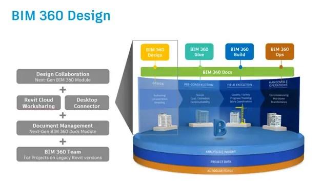 bim360design