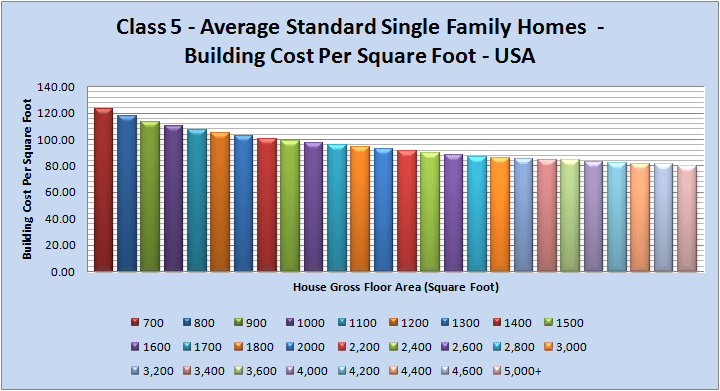 Building Costs Per Square Foot In The United States Of America Usa And Canada Estimation Qs
