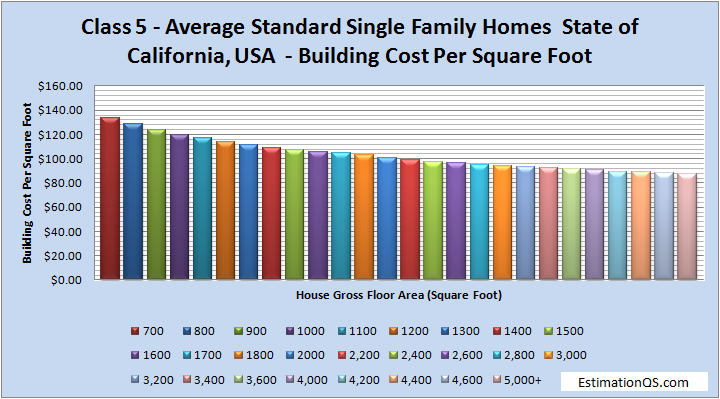 Class 5 Average Standard Single Family Homes Building Costs CALIFORNIA