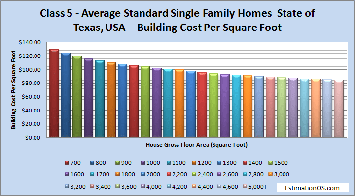 Class 5 Luxury Single Family Homes Building Costs TEXAS