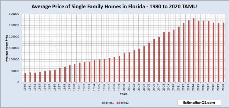 Average Price of Single Family Homes in Florida - 1980 to 2020 TAMU