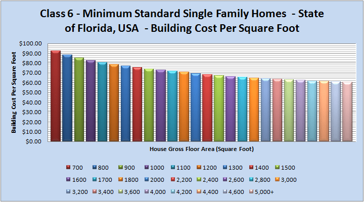 Class 6 Luxury Single Family Homes Building Costs Florida