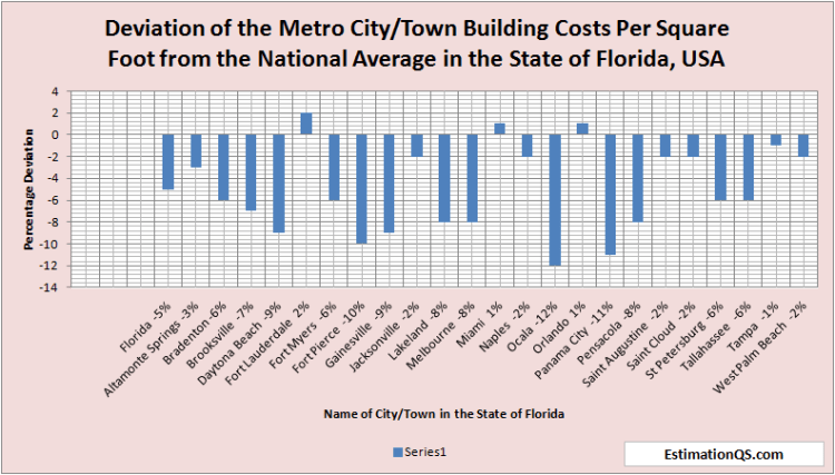 Deviation of City Building Costs from National Average Florida - Alphabetical Order