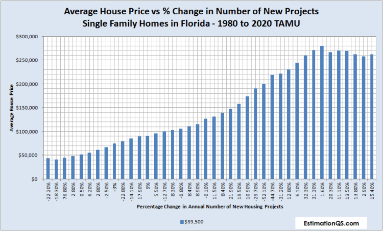 Florida Average House Price vs % Change in Number of New Projects