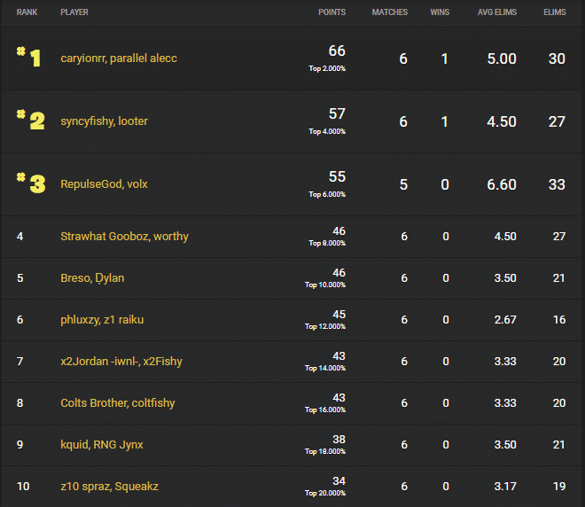 The leaderboard showing the ranking players with Alecc and Caryion in first place