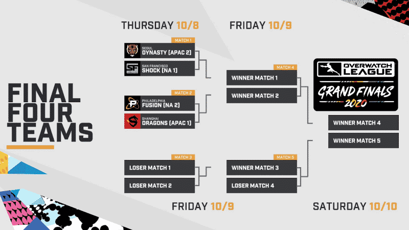 A bracket and schedule for the Final Four Teams of the Overwatch League 2020