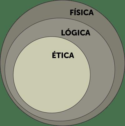 fisica logica etica estoica