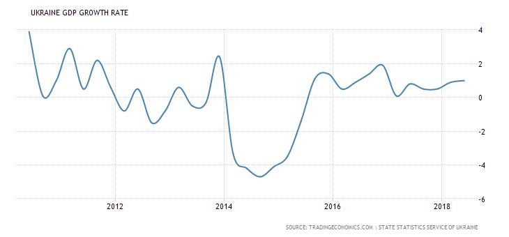 ukraine-gdp-growth