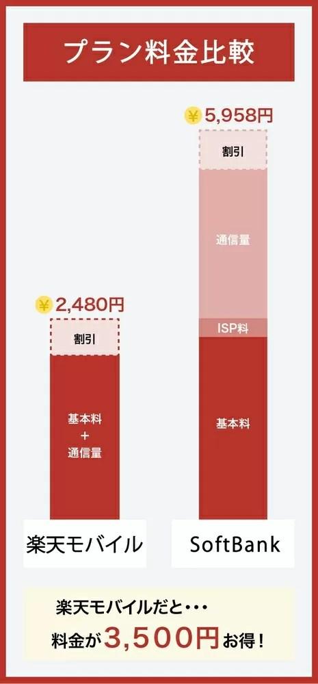 SoftBankと楽天モバイルの料金比較