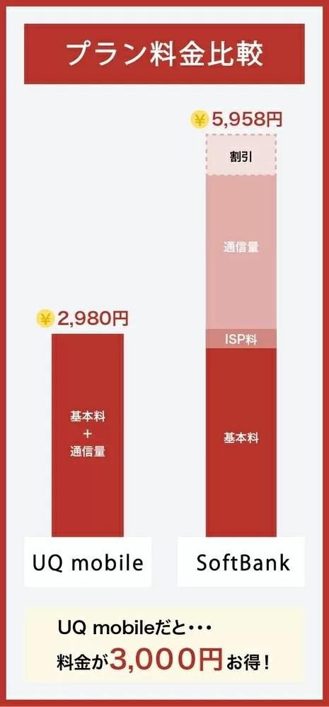SoftBankとUQ mobileの料金比較