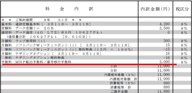 Softbankの最終月額料金