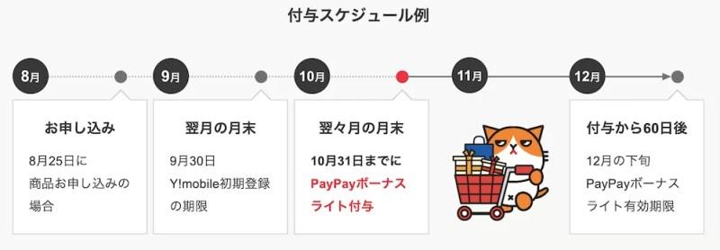 Y!mobile5のつく日PayPayキャンペーン特典付与スケジュール