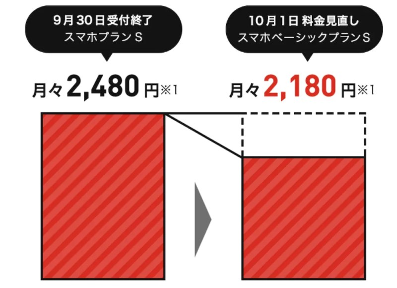 Y!mobile新プランの割引率