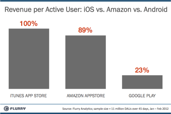 Revenue Comparison per active user - iOS vs Amazon vs Android