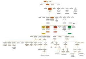 Richards Family Tree