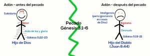 Adán, antes y después del pecado