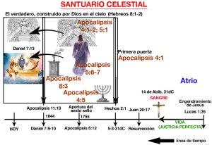 El Santuario Celestial - una línea de tiempo