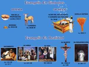El Evangelio en símbolos y el Evangelio en realidad.