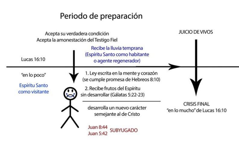 preparacionlc16-10