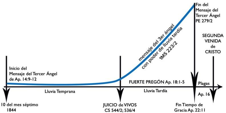 MensajeTercerAngelFuertePregon