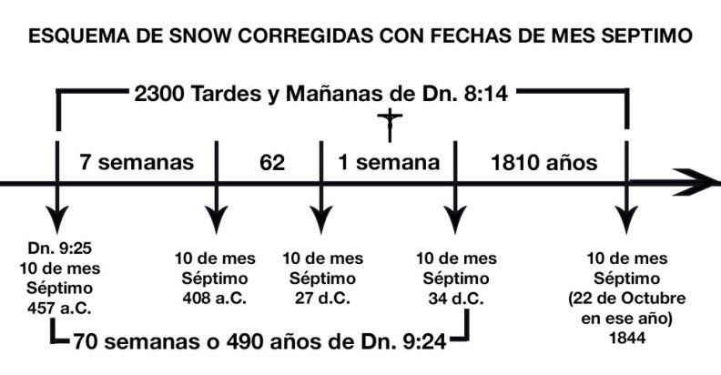 SnowEsquemaMesSeptimo