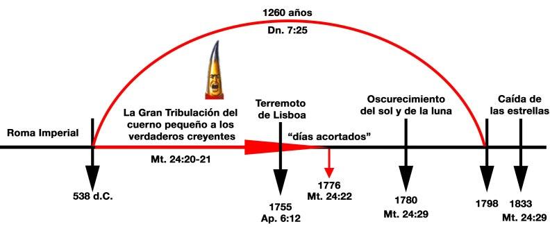 Mateo24.29