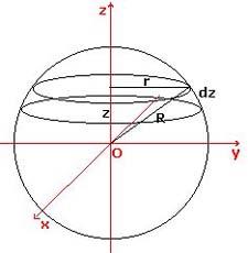 inercia-esfera