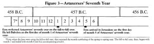 Sétimo Ano de Artaxerxes