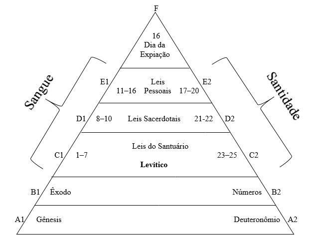 diagrama-de-levitico