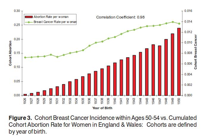 evolução da correção entre cancer de mama e aborto