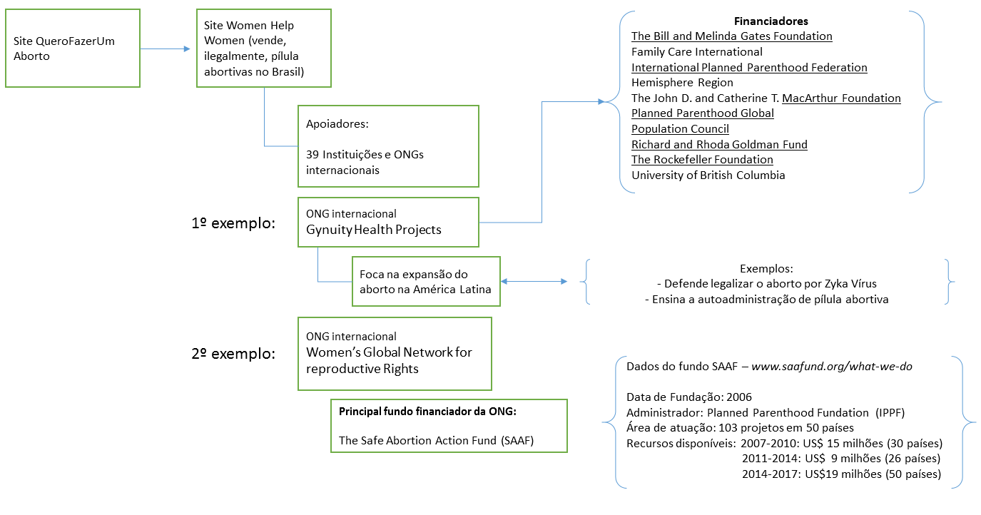 imagem mostra esquema de financiamento ao aborto ilegal no brasil pela fundação rockefeller ford mcarthur bill e melinda gates planned parenthood