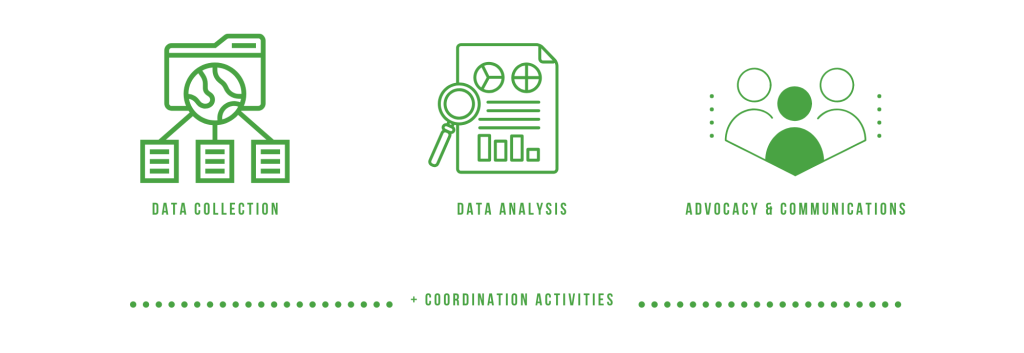 Image summarising ESUPS actitivies under the three operational pillars, together with overarching coordination activities