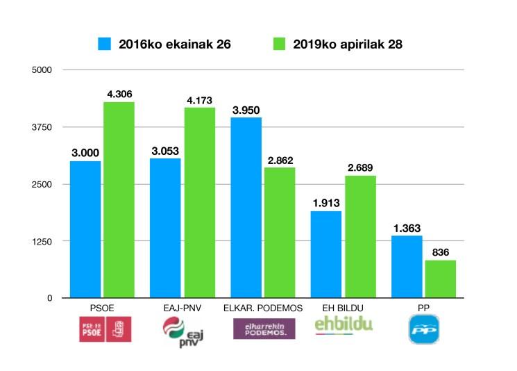 taula 2016-2019psd