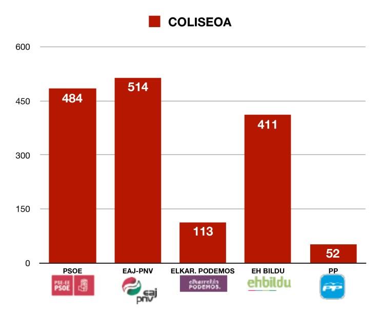 Coliseoa