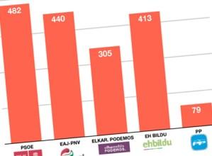 Auzorik auzo jaso ditugu Espainiako gorteetarako Eibarko emaitzak