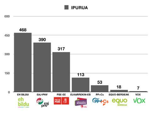 Ipurua