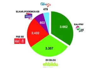 EAJ-PNVk lortu du boto gehien Eibarren