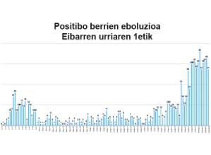 Asteburuan 137 positibo berri zenbatu dituzten Eibarren, inzidentzia-tasa 2.165ean dago
