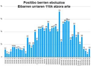 130 positibo azken astean Eibarren, aurrekoan baino 185 gutxiago
