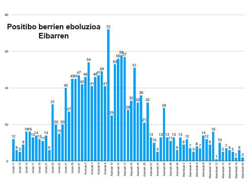 Intzidentzia tasa 374,37ra jaitsi da Eibarren, azken hiru egunetan detektatutako 10 positibo berriekin