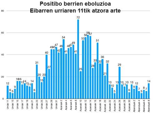 14 positibo berri zenbatu dituzte Eibarren, 20 eskualde osoan