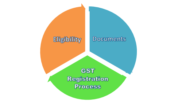 Online GST Registration process