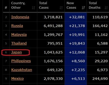 日本は新規感染者数でなんと世界6位に(データ引用:World Meter)