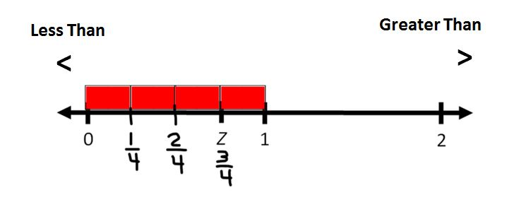 Number line with symbols