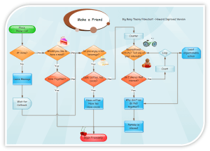 Flowcharts and Data Flow Diagrams (DFDs) | Eternal