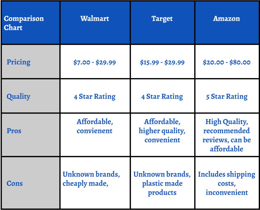Essential Oil Diffuser: A Comparison Price Guide to Walmart