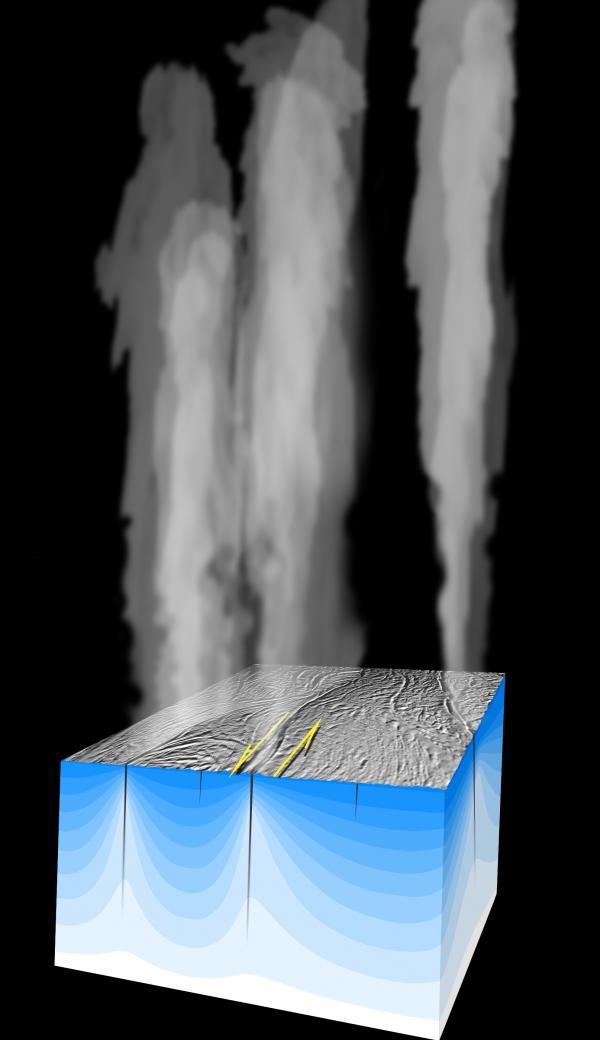 Colunas de vapor d'-água e outros gases escapam em alta velocidade da superfície de Enceladus, conforme essa concepção artística. Crédito: NASA/JPL