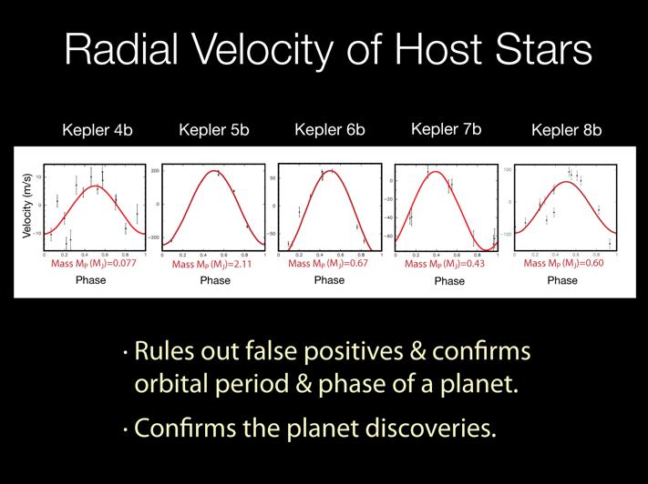 A análise da velocidade radial das estrelas hospedeiras ajuda a confirmar as descobertas, descartando os 'falso-positivos'. Crédito: NASA