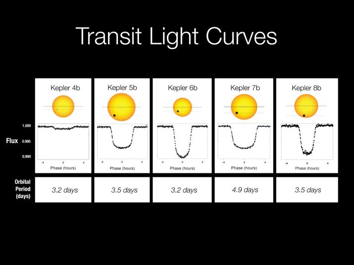 As curvas de luminosidade dos 5 exoplanetas durante o trânsito. Crédito: NASA